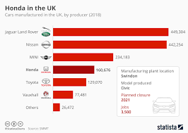 Chart Honda In The Uk Statista