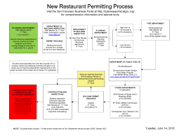 Restaurant Permitting Process Department Of Building