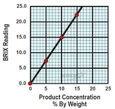 The Art Of The Chart Charting Solution Concentrations