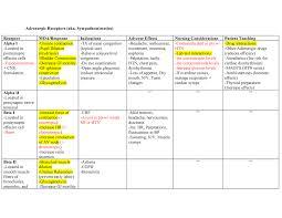 Adrenergic Receptors Chart Ch 18 Chart Adrenergic Drugs Nur 3192 Nsu Studocu