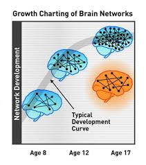 New Who Growth Chart