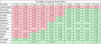 Chart European Bond Yields Alpha Ideas