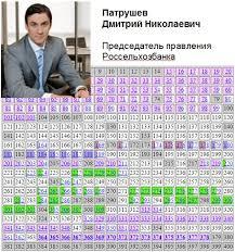 СПб государственный экономический университет Патрушев Дмитрий Николаевич кандидатская диссертация