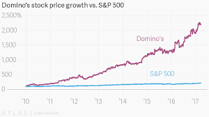 Dominos Stock Price Chart Dominos Dpz Stock Has Outperformed Google Goog