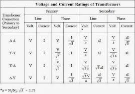 Transformer Sizing Chart Fuse Size Chart Best Of 8 Best Of Electrical Transformer