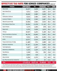 Stimulus Tax Refund Chart Many Top Firms Actually Pay Less Than 25 Tax Times Of India