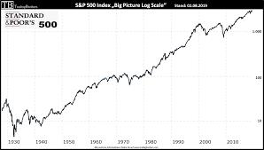 Der Standard & Poor's 500 (S&P500-Index)