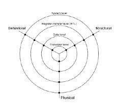 Y Chart In Vlsi Design 4 Info Y Diagram Of Vlsi Design Flow Pdf Doc Download