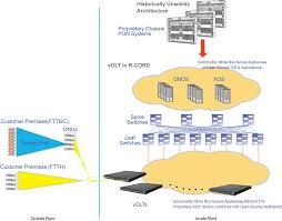 Virtual <b>Optical Line</b> Terminal (vOLT) Concepts – Accton Technology
