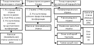 Реферат Таможенное регулирование в России com Банк  Валютный контроль в таможенных органах