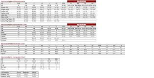 Size Conversion Charts