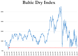 Baltic Dry Index Crashes To Lowest In 29 Years