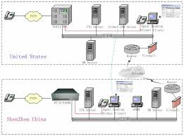 pbx telephone system diagram pbx image wiring diagram chima rtccp1000 voip pbx phone system solution cases stephen on pbx telephone system diagram