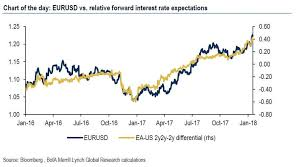 Eur Usd Yahoo Chart The Only Chart You Need To Trade The Eurusd Zero Hedge