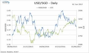 Usd To Sgd Chart Forex Analysis Singapore Flows Usd Sgd Government May