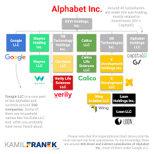Interface for entering/typing ipa characters/symbols/glyphs/letters and diacritics. What Companies Google Alphabet Own Visuals Full List Kamil Franek Business Analytics