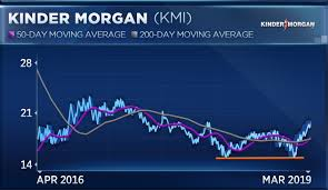Kinder Morgan Stock Chart This Energy Stock Is Trading At A 52 Week High But It Could