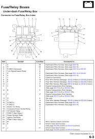 repair guides fuse relay boxes (2007) fuse relay boxes (2007 Honda Fit Fuse Box Diagram under dash fuse relay box, page 01 (2007) 2015 honda fit fuse box diagram