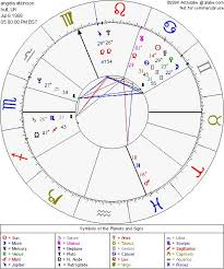 Alabe Free Astrological Chart 2019