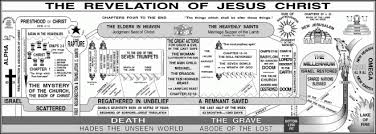 Harry Ironsides Revelation Chart Visually Depicts The