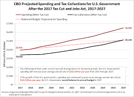 Growth Of Us Government Chart The New Path To A Balanced Budget Mygovcost Government