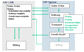 Sap Sales Orders Crm Enterprise Erp System Process Flow