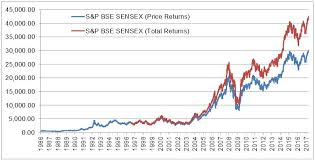 30 Year Old S P Bse Sensex Conquers The 30 000 Mark S P