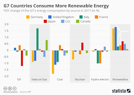 Chart G7 Countries Consume More Renewable Energy Statista