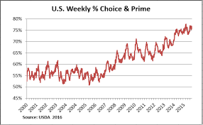 Factors Increasing Quality Grades In U S Fed Cattle Cab
