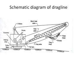 dragline machine at dhudhichua project singrauli schematic diagram of dragline 9