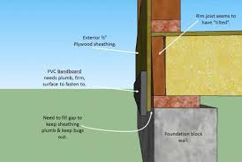 exterior wall angles in at rim joist