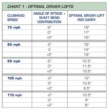 Driver Loft Vs Swing Speed Chart Golf Driver Swing Speed