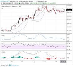 Bollinger Band Signals Gold Gbp Usd Usd Cad Dow