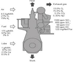omics group ebooks climate change control systems and figure 12 emission from marine engine