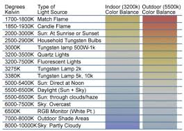 Led Color Temperature Chart Led Color Temperature Chart Jasonkellyphoto Co