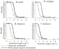 Murray Cod Growth Chart Lethal Oxygen Concentrations Of Four Murray Darling Basin