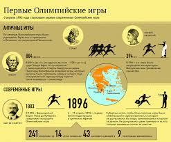 Афины История Олимпийских игр Афины 1896