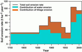 agriculture special issue soil erosion a major threat to food environment acirc150 acirc150frac12 figures open accessreview managing soil erosion