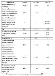 Динамика ЕНВД подлежащего уплате в бюджет по ИП Воропаев Е С  Динамика ЕНВД подлежащего уплате в бюджет по ИП Воропаев Е С