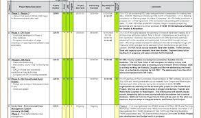 Task Management Spreadsheet Template Feasibility Study Sample Xls Project Management Spreadsheet Template
