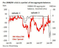 Libor Chart Bloomberg Low Aggregate Balances To Gently Lift Hibor