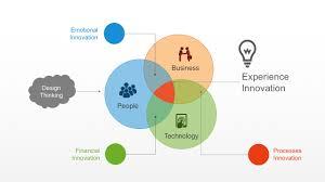 Design Thinking Chart Design Thinking Powerpoint Templates