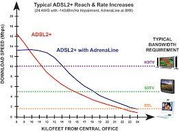Adrenaline Extended Reach Dsl Adsl Adsl2 Vdsl Range Extender