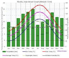 Climate Graph For Rivolto Italy
