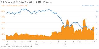 Oil Price Chart 2013 The Fuse Oil Price And Oil Price Volatility 2013 Present