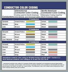 Nec Wire Color Code Chart Www Bedowntowndaytona Com