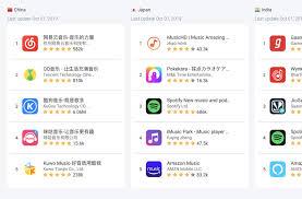 App Store Top Charts Categories Insights Apptweak