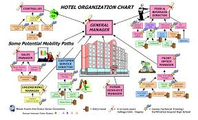 Large Hotel Organizational Chart How To Create A Large