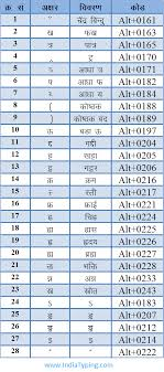 Hindi Keyboard Chart Pdf Hindi Typing Code And Special Character Code For Hindi