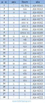 Hindi Typing Code And Special Character Code For Hindi